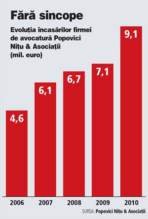 Popovici Nițu Stoica & Asociații - Attorneys at Law